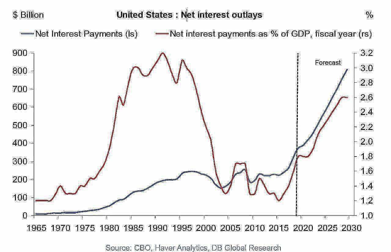 US20interest20outlays