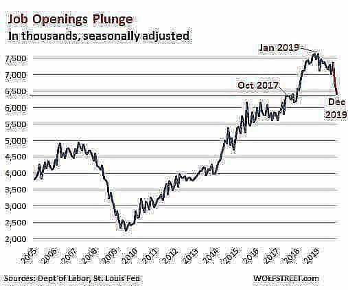 US job openings JOLTS total 2020 02 11