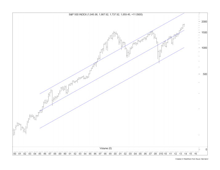 https://investingmotherlode.com/wp-content/uploads/2019/06/20171021-Long-term-chart-of-SP-500-with-linear-regression-and-2-std-dev-bands.png-300x232.jpg