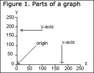 Figure 1. Parts of a graph.
