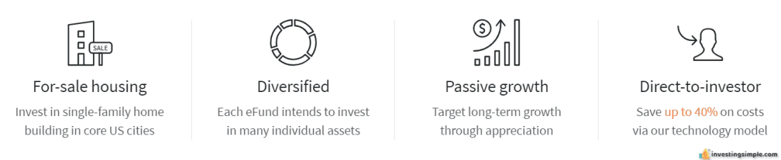 fundrise efund investing simple review.PNG
