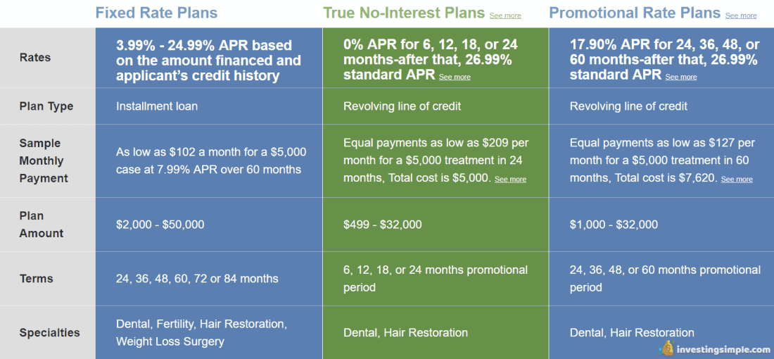 medical loans investing simple lending club review.PNG