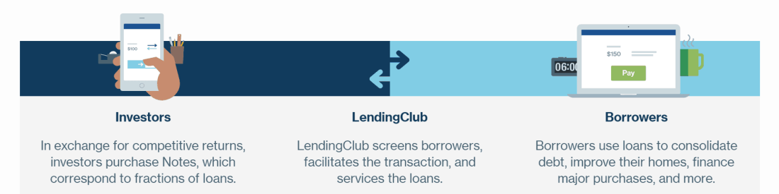 lendingclub investingsimple.blog review.PNG