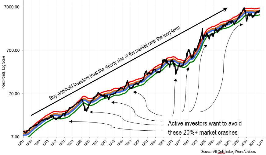 long-term-chart