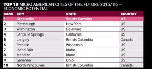 Top 10 micro economic 2015