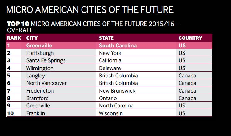 Greenville SC Named #1 Micro City of the Future