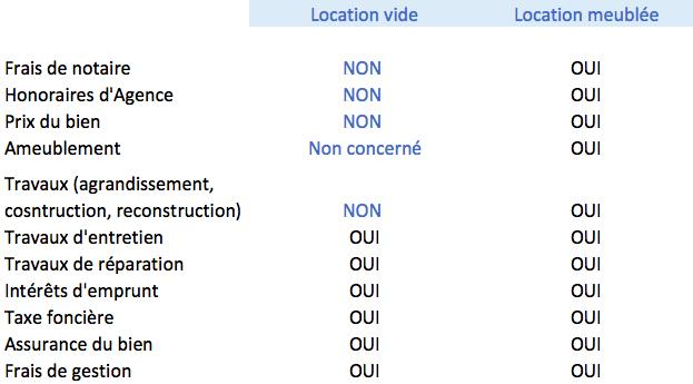 Location Nue Ou Location Meublee Investir Au Feminin