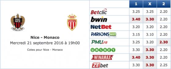 Pronostic investirparissportifs.com - Investir paris sportifs Nice Monaco