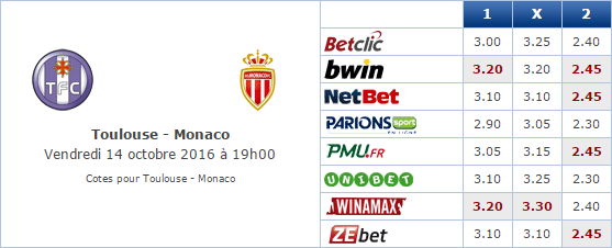 Pronostic investirparissportifs.com - Investir paris sportifs Toulouse Monaco
