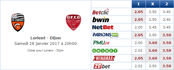 Pronostic investirparissportifs.com - Investir paris sportifs Lorient Dijon