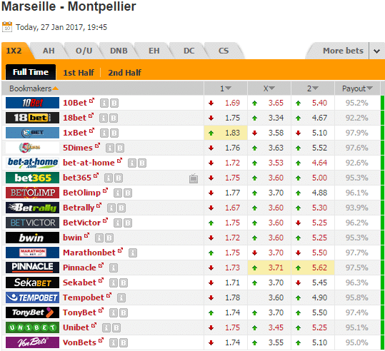 Pronostic investirparissportifs.com - Investir paris sportifs Marseille Montpellier
