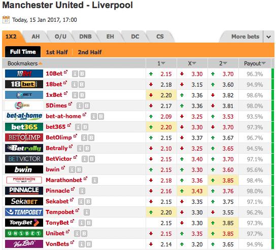 Pronostic investirparissportifs.com - Investir paris sportifs Manchester United Liverpool