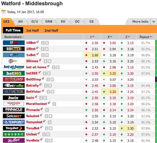 Pronostic investirparissportifs.com - Investir paris sportifs Watford Middlesbrough