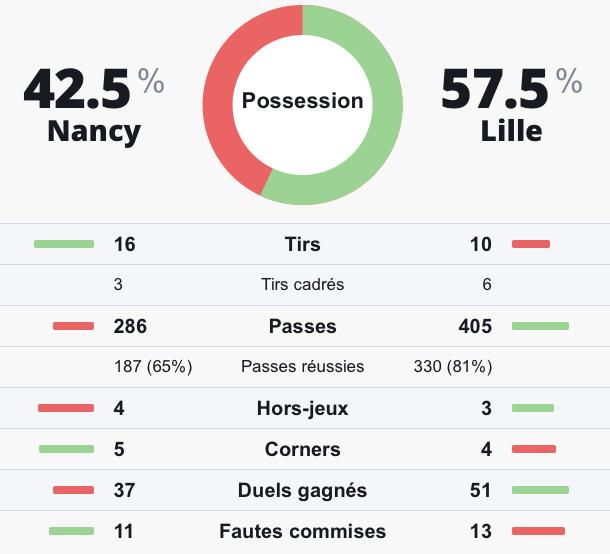 Statistiques prono investirparissportifs.com Nancy Lille