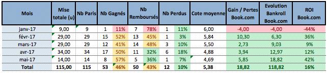 Bilan Betfair Saison 2016 - 2017 - investirparissportifs.com