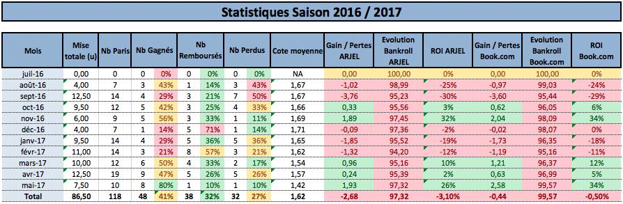 Bilan Saison 2016 - 2017 - investirparissportifs.com