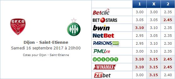 Pronostic investirparissportifs.com - Investir paris sportifs Dijon ASSE