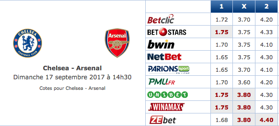 Pronostic investirparissportifs.com - Investir paris sportifs Chelsea Arsenal