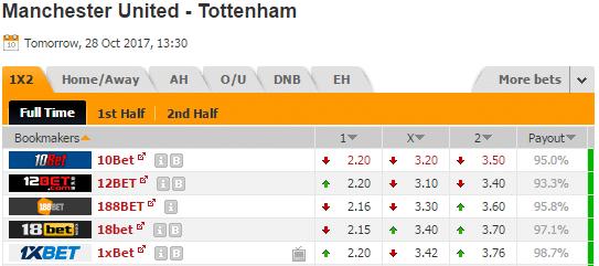 Pronostic investirparissportifs.com - Investir paris sportifs Manchester United Tottenham