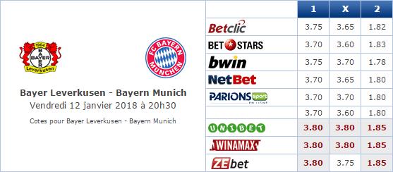 Pronostic investirparissportifs.com - Investir paris sportifs Leverkusen Bayern