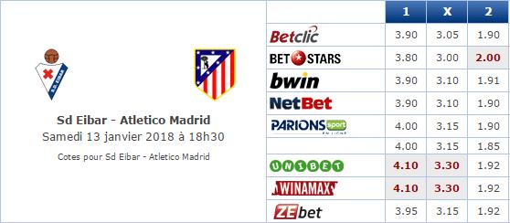 Pronostic investirparissportifs.com - Investir paris sportifs Eibar Atletico Madrid