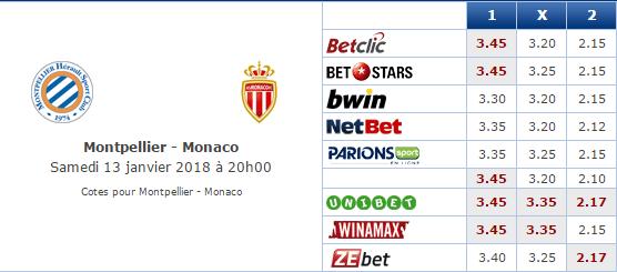 Pronostic investirparissportifs.com - Investir paris sportifs Montpellier Monaco