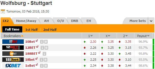 Pronostic investirparissportifs.com - Investir paris sportifs Wolfsburg Stuttgart