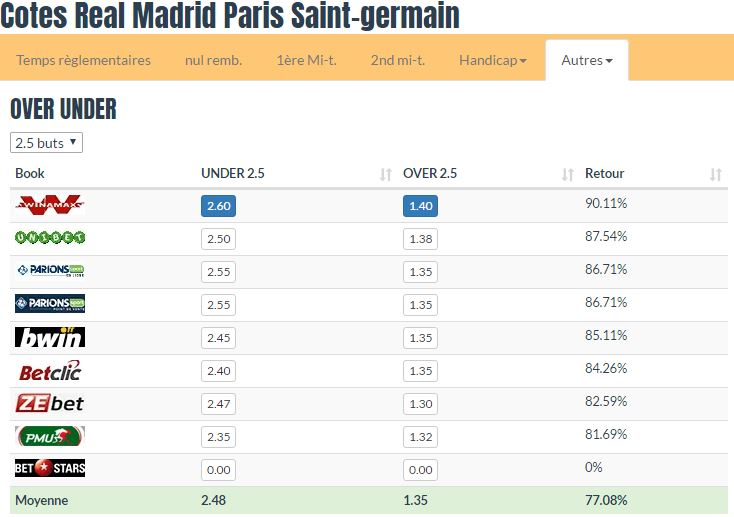 Pronostic investirparissportifs.com - Investir paris sportifs Real Madrid Paris Saint Germain
