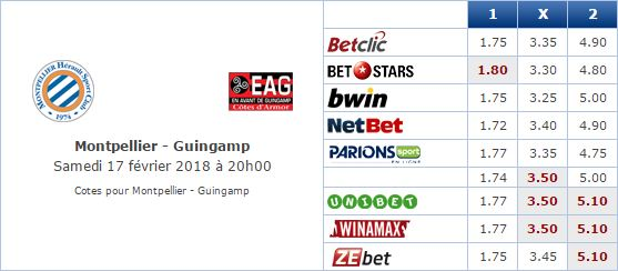 Pronostic investirparissportifs.com - Investir paris sportifs Montpellier Guingamp