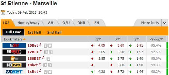 Pronostic investirparissportifs.com - Investir paris sportifs ASSE OM