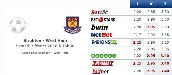 Pronostic investirparissportifs.com - Investir paris sportifs Brighton West Ham