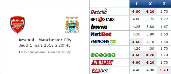 Pronostic investirparissportifs.com - Investir paris sportifs Arsenanl Manchester city