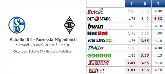 Pronostic investirparissportifs.com - Investir paris sportifs Schalke 04 Monchengladbash