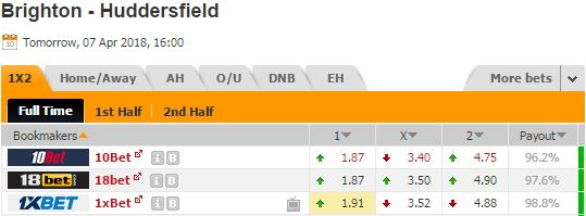 Pronostic investirparissportifs.com - Investir paris sportifs Brighton Huddersfield
