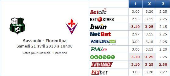 Pronostic investirparissportifs.com - Investir paris sportifs Sassuolo Fiorentina