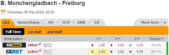 Pronostic investirparissportifs.com - Investir paris sportifs Monchengladbach Fribourg