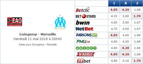 Pronostic investirparissportifs.com - Investir paris sportifs Guingamp Marseille