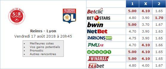 Pronostic investirparissportifs.com - Investir paris sportifs Reims Lyon
