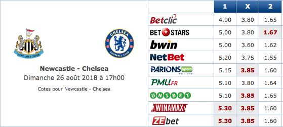 Pronostic investirparissportifs.com - Investir paris sportifs Newcastle Chelsea