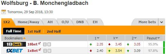 Pronostic investirparissportifs.com - Investir paris sportifs Wolfsburg Monchengladbach