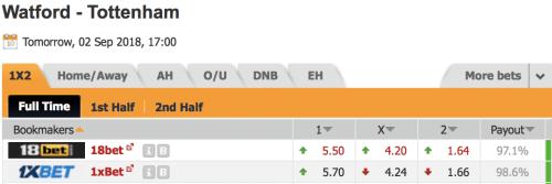 Pronostic investirparissportifs.com - Investir paris sportifs Watford Tottenham
