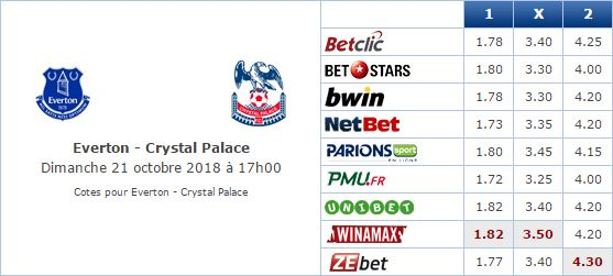 Pronostic investirparissportifs.com - Investir paris sportifs Everton Crystal Palace