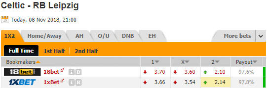 Pronostic investirparissportifs.com - Investir paris sportifs Celtic Leipzig