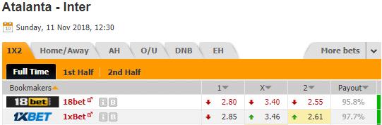 Pronostic investirparissportifs.com - Investir paris sportifs Atalanta Inter Milan