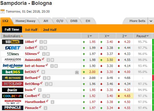 Pronostic foot investirparissportifs.com - Investir paris sportifs Sampdoria Bologne