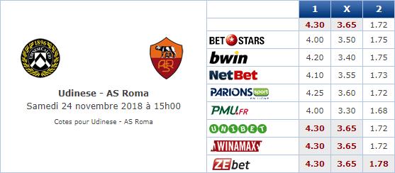 Pronostic investirparissportifs.com - Investir paris sportifs Udinese AS Roma