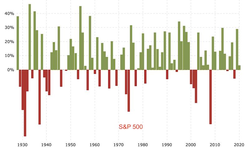 изменение доходности S&P 500