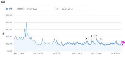 指標「IAI (Investopedia Anxiety Index)」とは | 20代会社員の身銭を切った投資ブログ