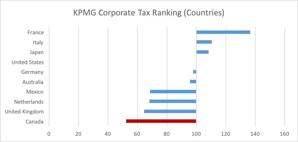 KPMG Corporate Tax Ranking
