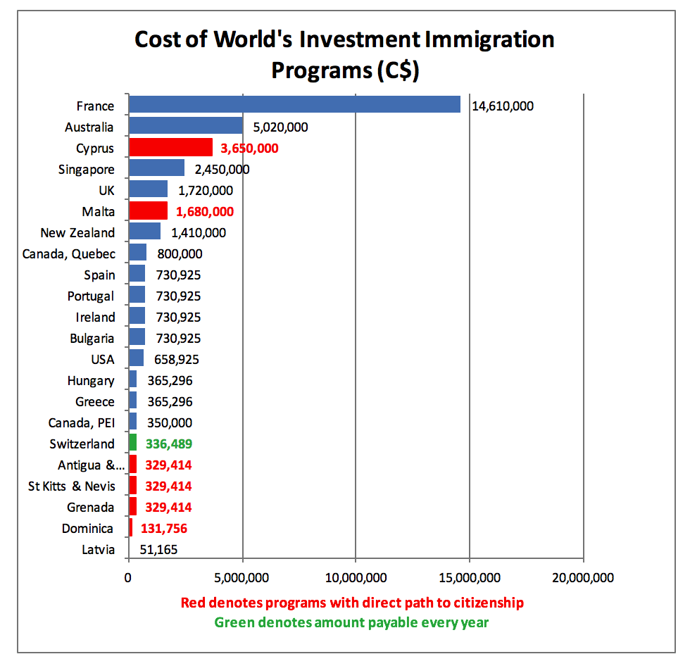 Cost of Worlds Investment Immigration Programs